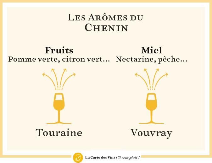arômes-chenin