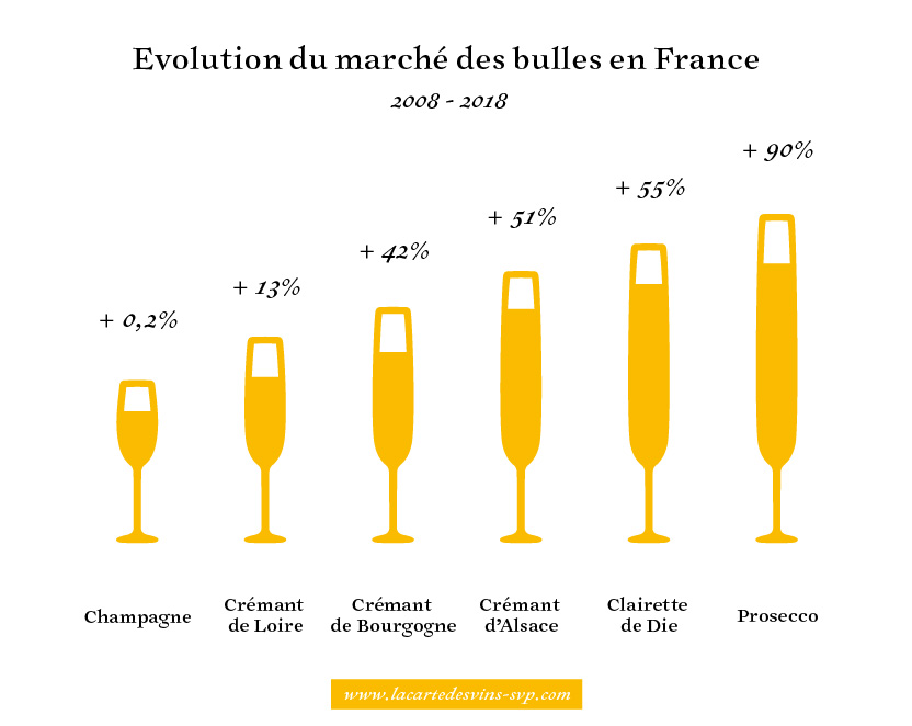 marché-bulle-champagne