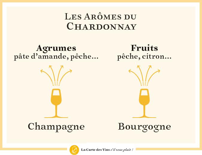 arômes-chardonnay