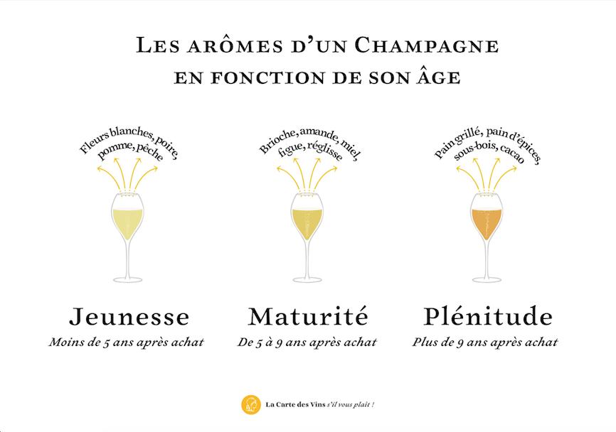 arômes-champagne