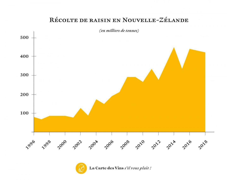 nouvelle-zélande vin